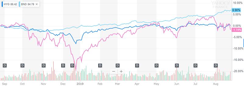 HYG、BND、VOOの1年チャート比較