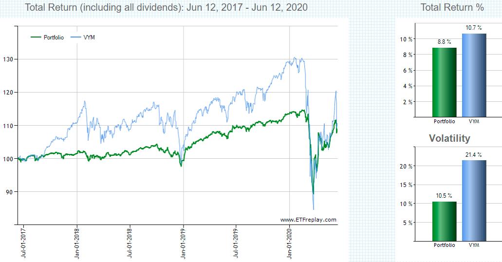 HYG,VYMの直近3年リターン比較