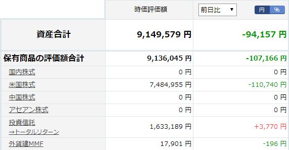 楽天証券資産状況20190805