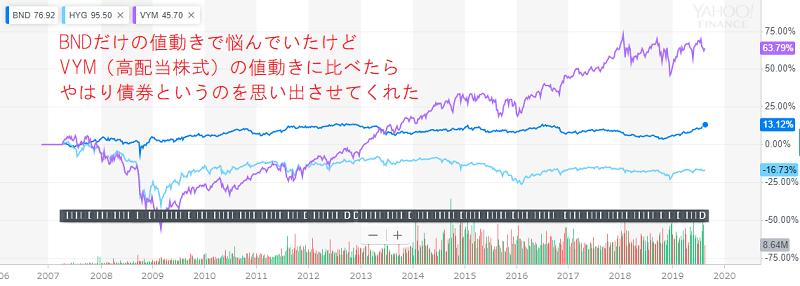 リーマンショック以前のBND、HYG、VYMの長期比較チャート