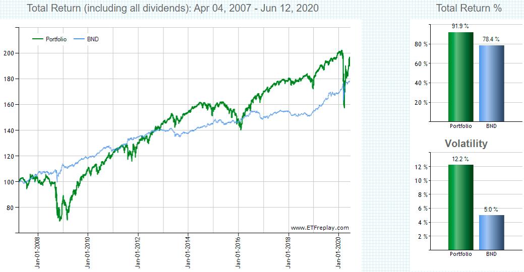 HYGとBNDの長期リターン比較