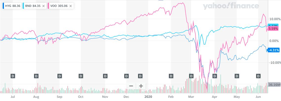 HYG,BND,VOOの1年チャート比較