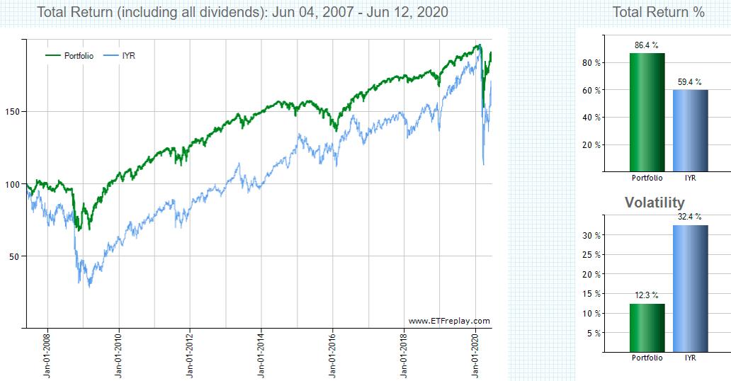 HYG,IYRの比較チャート