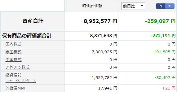 楽天証券状況20190806