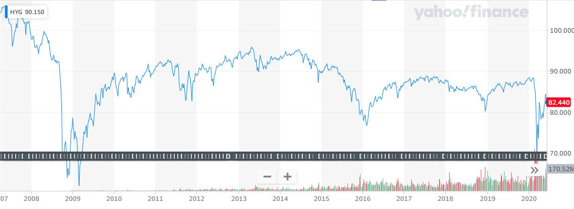 HYG超長期チャート