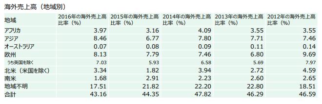 S&P500の海外売上高比率