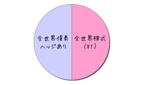 楽天バランス均等型のイメージ図