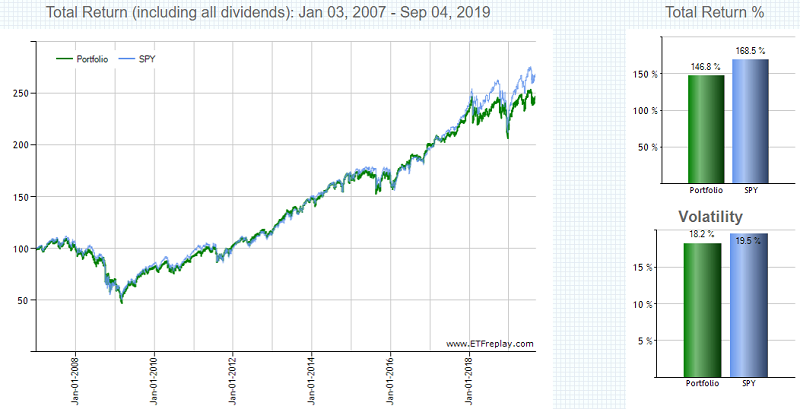 VYMとSPYの分配金込みチャート2007年から2019年9月まで