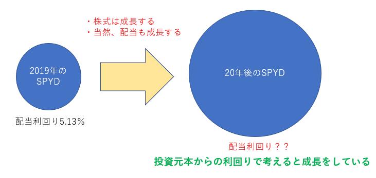SPYDが成長すると投資元本で見たら超利回りになる