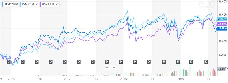 SPYD、VYM、HDV比較チャート