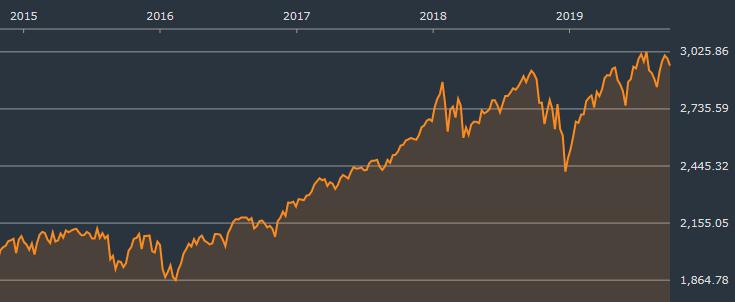 S&P500は依然として高値圏っぽい20190928