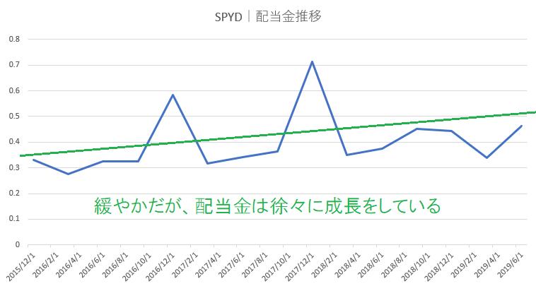SPYD配当金推移