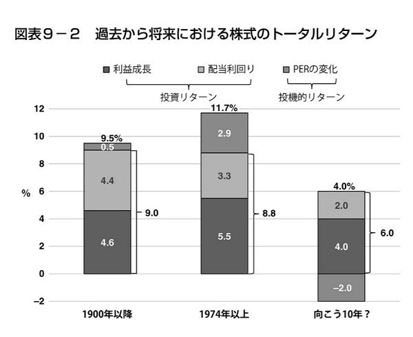 配当利回り+利益成長=投資リターン