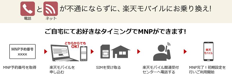 楽天モバイルMNPの流れ