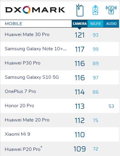 Xiaomi Mi9はDXOMARKカメラスコア110点