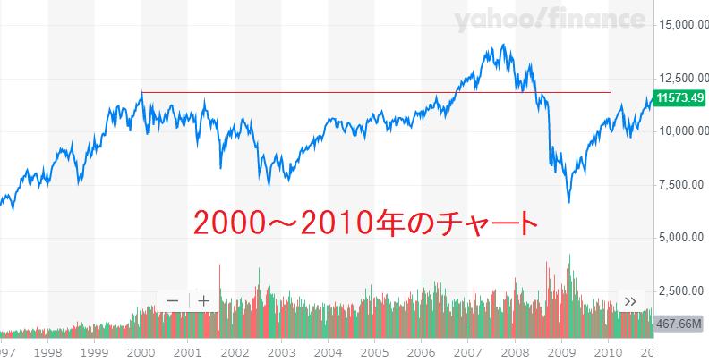NYダウ長期チャート2000~2010年