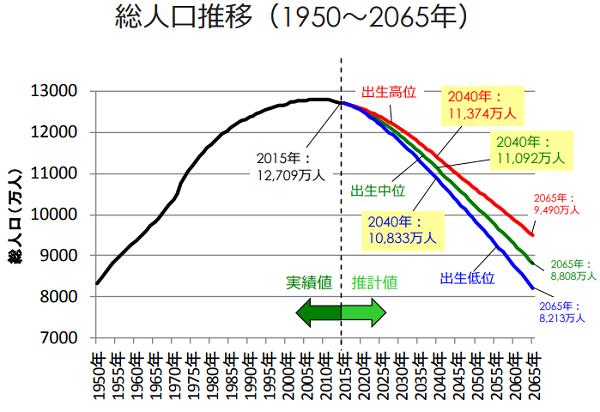 人口推移2040年
