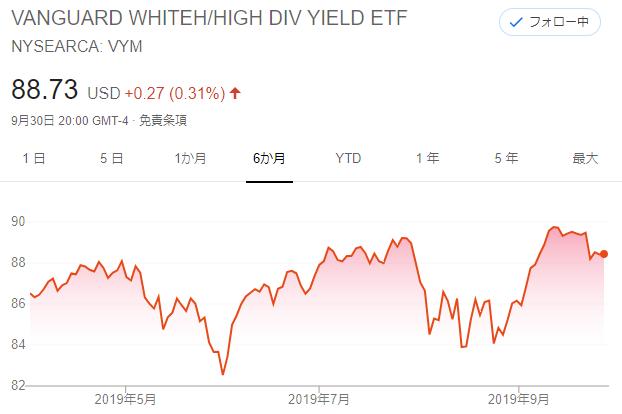 VYMのチャート20191001(副業収入で投資をすると下落してもダメージは小さい)