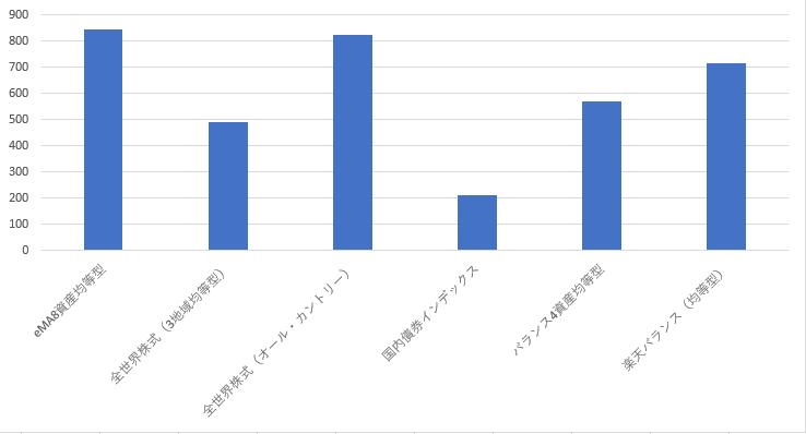 定期チェックバランスファンドのグラフ20191013