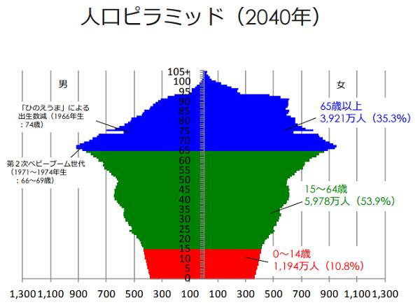 人口ピラミッド2040年