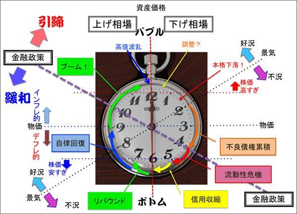 山崎式景気時計