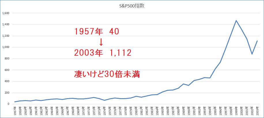 S&P500指数の長期推移1957~2003