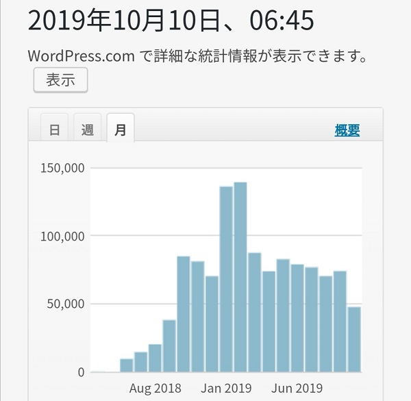 ブログ訪問者数20191010