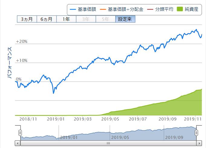 グローバル3倍3分法ファンド設定来チャート20191117