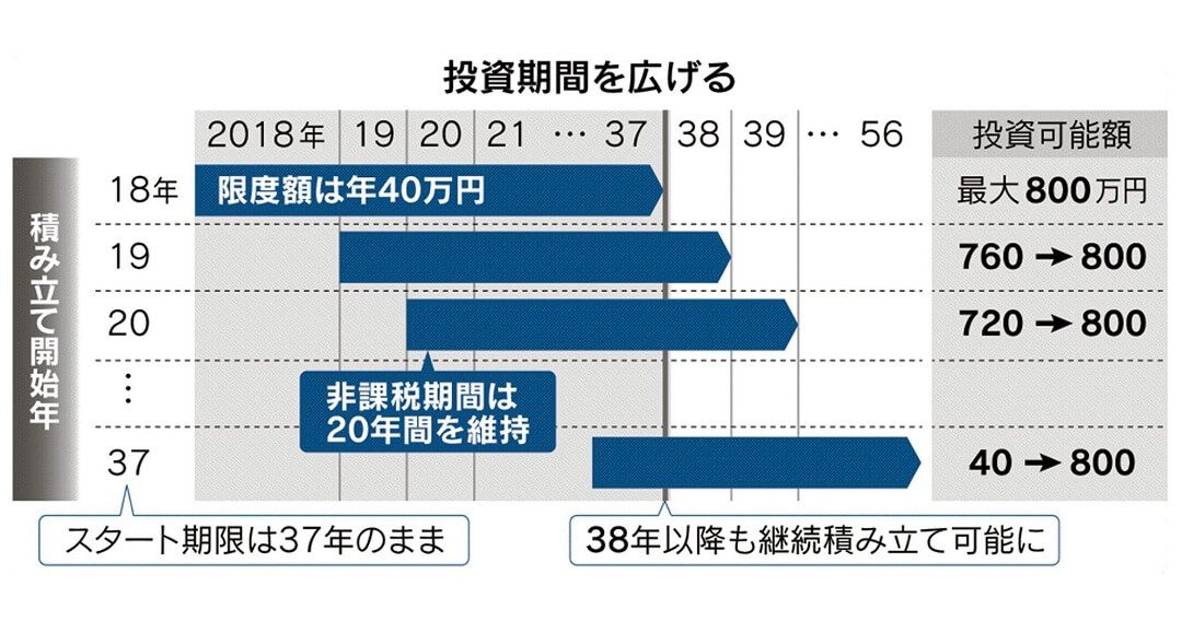 日経新聞つみたてNISA投資期間を広げる