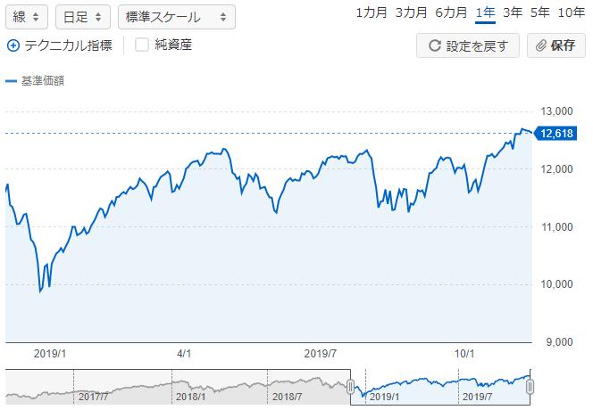 先進国株式1年チャート