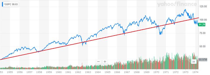 S&P500 長期チャート1953年から1974年