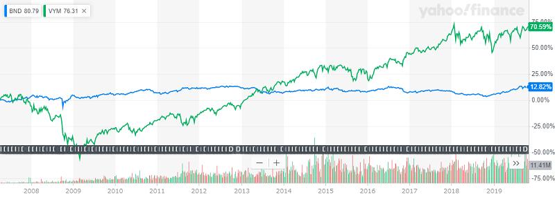 リーマンショック前からのBNDとVYMの長期チャート20191101