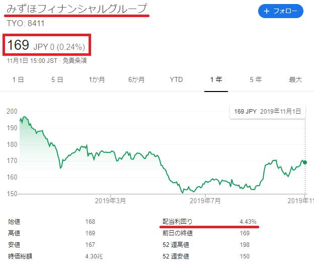 みずほ銀行の株価