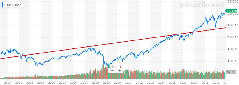 S&P500 長期チャート1999年から2019年