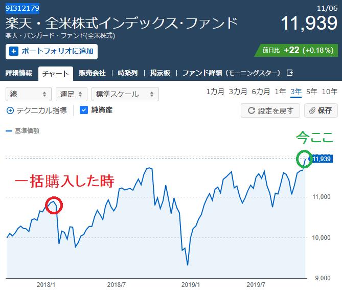 楽天VTIリターンのチャートと状況20191107