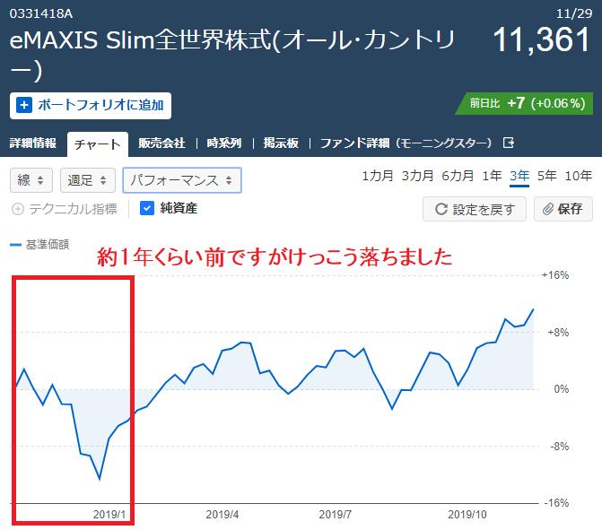 全世界株式(オール・カントリー)のチャート20191130