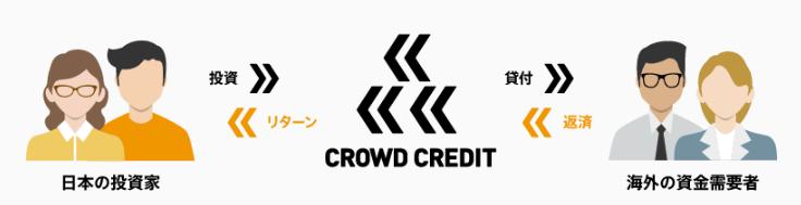 クラウドクレジットの仕組み