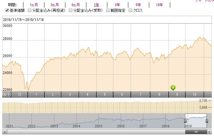 外国REIT1年チャート