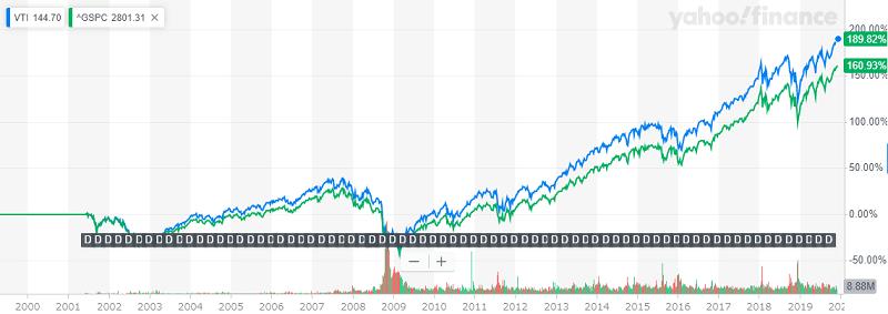 比較VTIとS&P500の設定来チャート比較