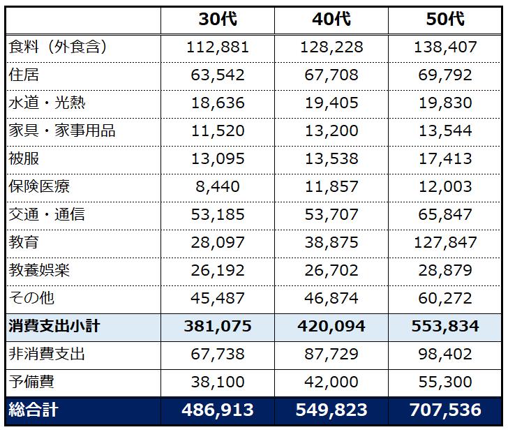 京都総連48万円が普通の人の生活費