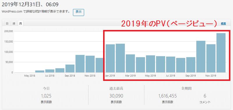 氷河期ブログのPV数