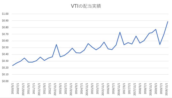 VTIの配当実績推移