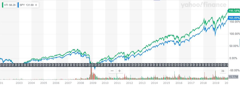 VTIとSPYの長期チャート比較