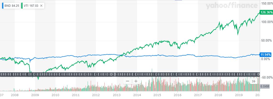 BNDとVTIの長期チャート比較20200115