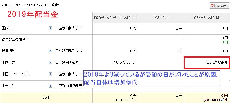 2019年配当金