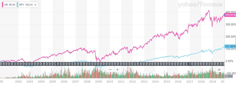 IJRとSPYの長期チャート比較
