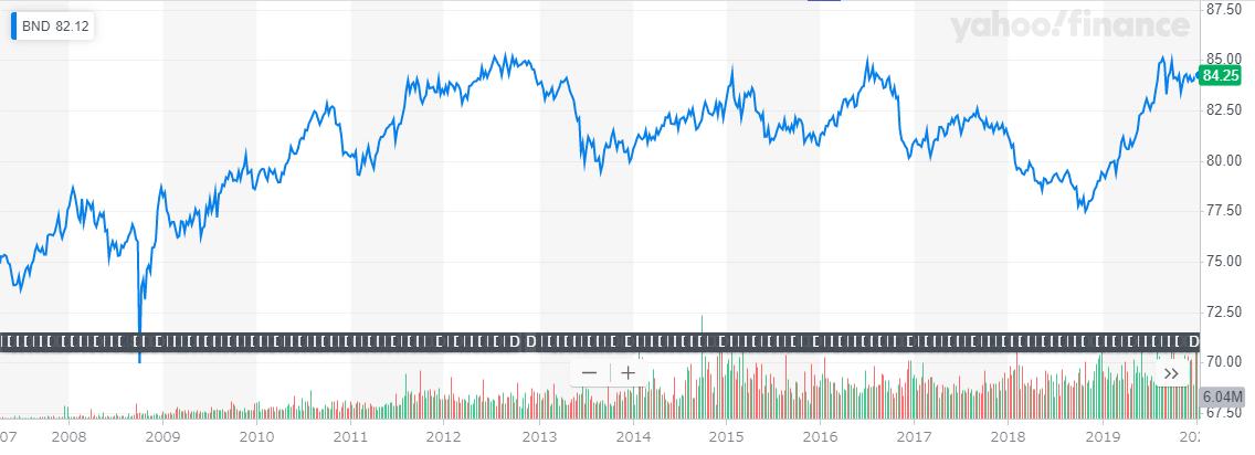 BND設定来、長期チャート20200115