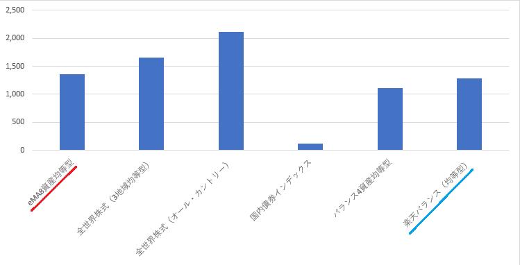 長期ウォッチ20200102棒グラフ