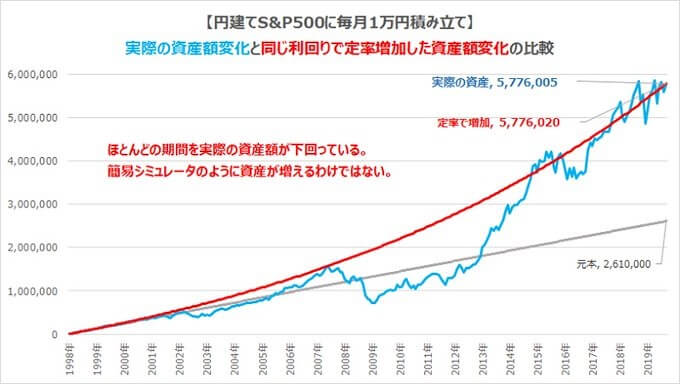 株価は右肩上がりではなく低迷期と黄金期を繰り返して上がっていく