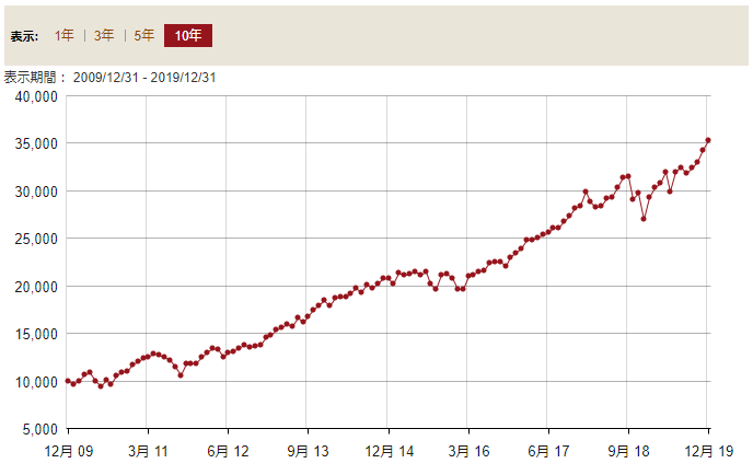 VTI直近10年リターン